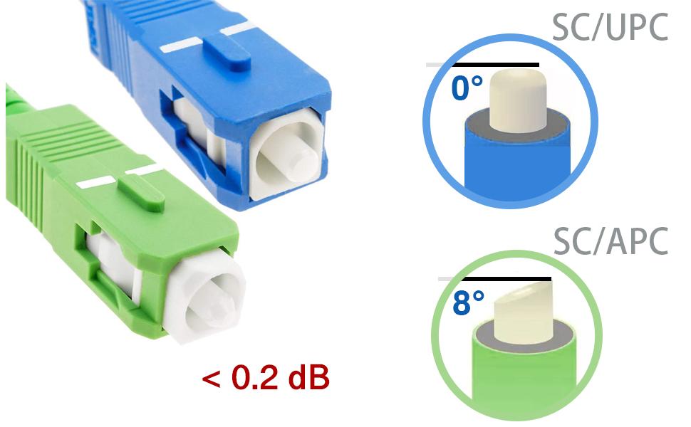 30M Compatible avec Freebox Free Elfcam C/âble /à Fibre Optique en Acier Blind/é LSZH SC//APC /á SC//UPC Monomode Simplex